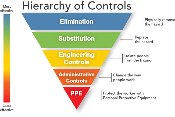 protective equipment is to reduce employee exposure to hazards essay Exposure but, in the modern  aims to help reduce the risk of these diseases by aiding better control  the first and fundamental step in the control of hazards.